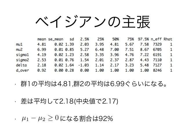 • 群1の平均は4.81,群2の平均は6.99ぐらいになる。 • 差は平均して2.18(中央値で2.17) • になる割合は92% ベイジアンの主張 µ1 µ2 0