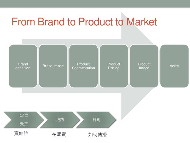 Brand definition Brand Image Product Segmentation Product Pricing Product Image Verify From Brand to Product to Market 定位 ...