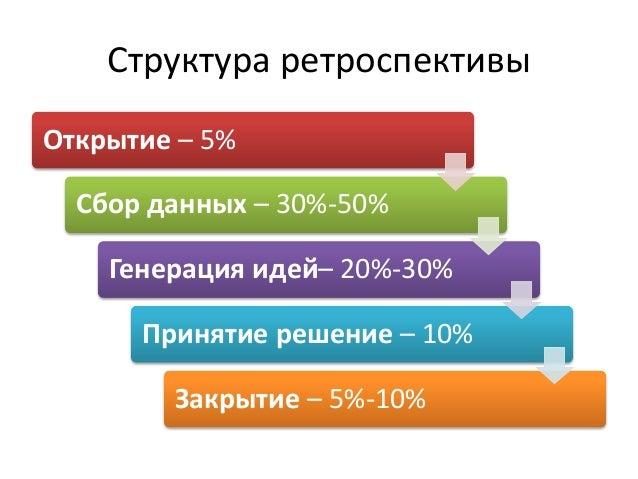 Структура ретроспективы Открытие – 5% Сбор данных – 30%-50% Генерация идей– 20%-30% Принятие решение – 10% Закрытие – 5%-1...