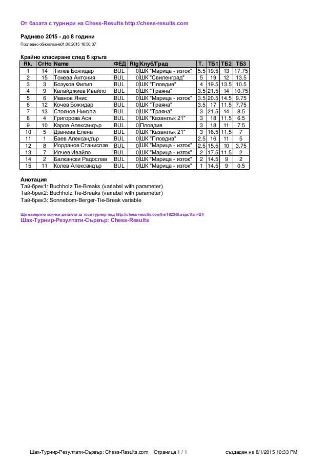 Шах-Турнир-Резултати-Сървър: Chess-Results.com Страница 1 / 1 създаден на 8/1/2015 10:33 PM От базата с турнири на Chess-R...
