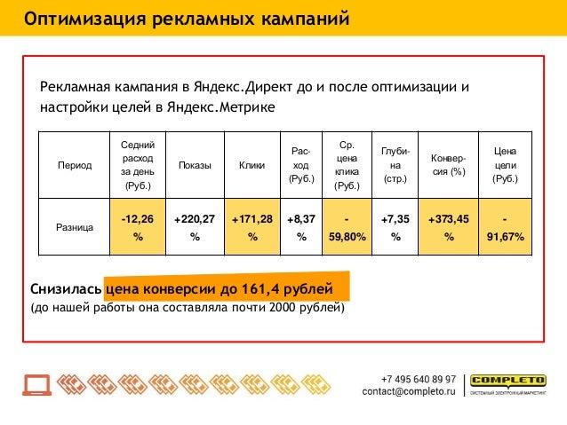 Рекламная кампания в Яндекс.Директ до и после оптимизации и настройки целей в Яндекс.Метрике Период Седний расход за день ...