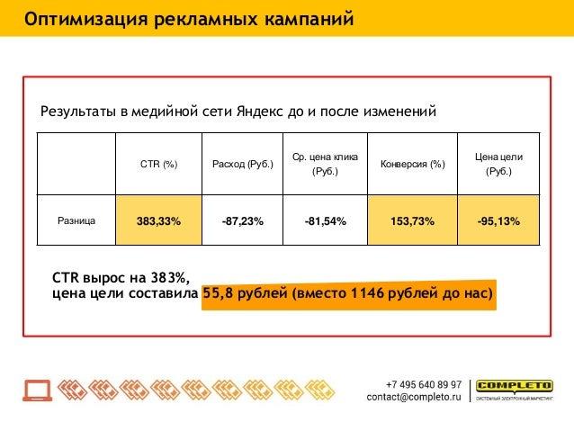 Результаты в медийной сети Яндекс до и после изменений CTR вырос на 383%, цена цели составила 55,8 рублей (вместо 1146 руб...