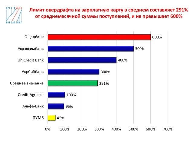 Ощадбанк кредит на зарплатную карту украина
