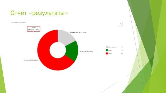 Отчет «результаты»