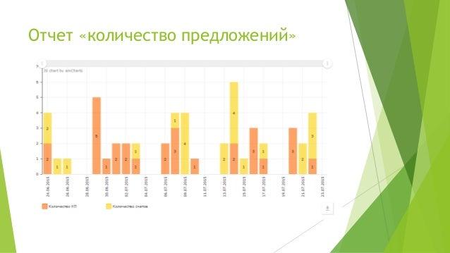 Отчет «количество предложений»