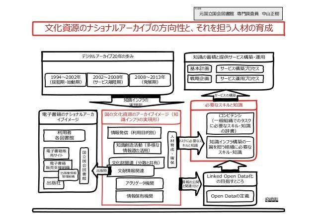 文化資源のナショナルアーカイブの方向性と、それを担う人材の育成 デジタルアーカイブ20年の歩み 1994〜2002年 (揺籃期・始動期) 情報発信(利用目的別) 2002〜2008年 (サービス離陸期) 2008〜2013年 (発展期) 知識創...