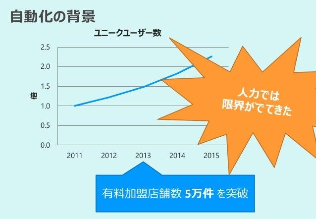 自動化の背景 0.0 0.5 1.0 1.5 2.0 2.5 2011 2012 2013 2014 2015 倍 ユニークユーザー数 有料加盟店舗数 5万件 を突破