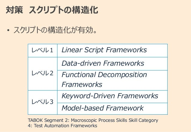 対策 スクリプトの構造化 • スクリプトの構造化が有効。 レベル1 Linear Script Frameworks レベル2 Data-driven Frameworks Functional Decomposition Frameworks...