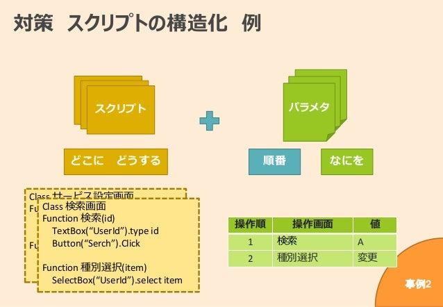 """対策 スクリプトの構造化 例 Class サービス設定画面 Function ユーザー名(Name) TextBox(""""UserName"""").Type Name Function ログイン Button(""""Login"""").Click Class..."""