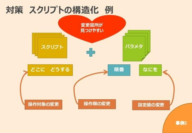対策 スクリプトの構造化 例 パラメタ なにを順番どこに どうする スクリプトスクリプトスクリプト 操作順の変更操作対象の変更 設定値の変更 変更箇所が 見つけやすい 事例2