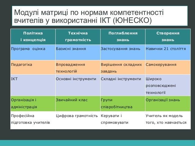 Модулі матриці по нормам компетентності вчителів у використанні ІКТ (ЮНЕСКО)) Політика і концепція Технічна грамотність По...