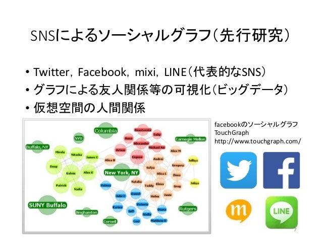 SNSによるソーシャルグラフ(先行研究) • Twitter,Facebook,mixi,LINE(代表的なSNS) • グラフによる友人関係等の可視化(ビッグデータ) • 仮想空間の人間関係 facebookのソーシャルグラフ TouchGr...