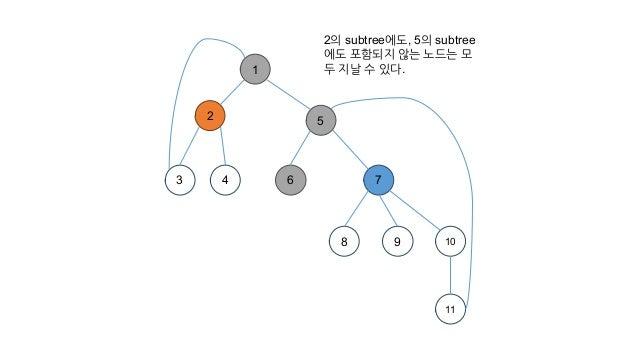 2의 subtree에도, 5의 subtree 에도 포함되지 않는 노드는 모 두 지날 수 있다.1 2 3 4 7 8 9 10 11 5 6