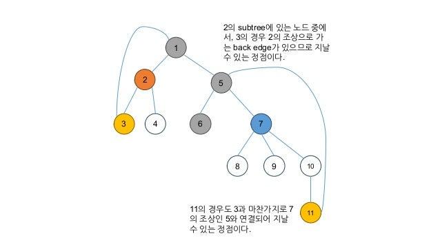 1 2 3 4 7 8 9 10 11 5 6 2의 subtree에 있는 노드 중에 서, 3의 경우 2의 조상으로 가 는 back edge가 있으므로 지날 수 있는 정점이다. 11의 경우도 3과 마찬가지로 7 의 조상인 ...