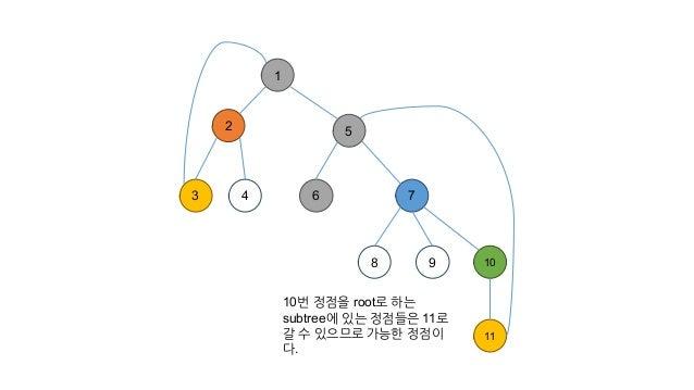 1 2 3 4 7 8 9 10 11 5 6 10번 정점을 root로 하는 subtree에 있는 정점들은 11로 갈 수 있으므로 가능한 정점이 다.