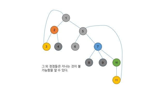 1 2 3 4 7 8 9 10 11 5 6 그 외 정점들은 지나는 것이 불 가능함을 알 수 있다.