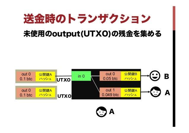 送金時のトランザクション 未使用のoutput(UTXO)の残金を集める in 0 out 0 0.05 btc out 1 0.049 btc out 0 0.1 btc out 0 0.1 btc  UTXO A A B 公開鍵B...
