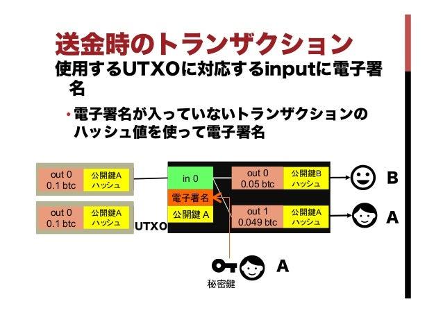 送金時のトランザクション 使用するUTXOに対応するinputに電子署 名 •電子署名が入っていないトランザクションの ハッシュ値を使って電子署名 in 0 out 0 0.05 btc out 1 0.049 btc out 0 0....