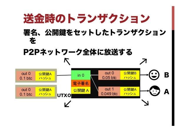 送金時のトランザクション 署名、公開 をセットしたトランザクション を P2Pネットワーク全体に放送する in 0 out 0 0.05 btc out 1 0.049 btc out 0 0.1 btc in 0 out 0 0.1...