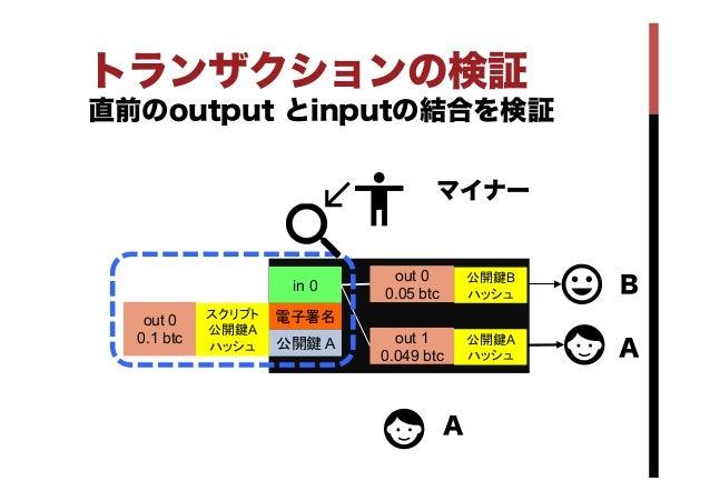 トランザクションの検証 直前のoutput とinputの結合を検証 in 0 out 0 0.05 btc out 1 0.049 btc 電子署名 公開鍵 A A A B公開鍵B ハッシュ 公開鍵A ハッシュ out 0 0....