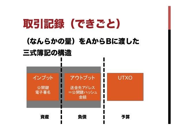 (なんらかの量)をAからBに渡した 三式簿記の構造 取引記録(できごと) インプット 公開鍵 電子署名  アウトプット 送金先アドレス =公開鍵ハッシュ 金額 UTXO 資産 負債 予算