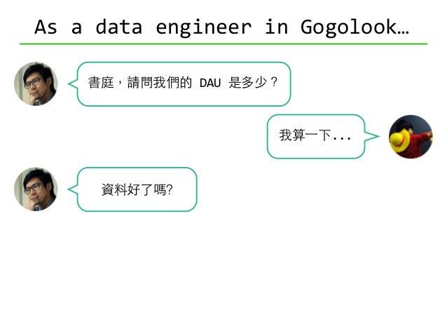 As  a  data  engineer  in  Gogolook… 書庭,請問我們的  DAU  是多少? 可以分版本嗎? 可以看⼀一年嗎? 可以分國家嗎?