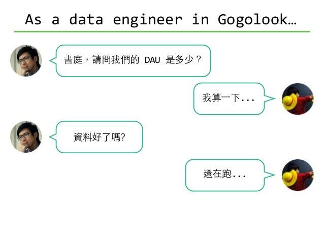 As  a  data  engineer  in  Gogolook… 書庭,請問我們的  DAU  是多少? 可以分版本嗎? 可以看⼀一年嗎? 可以嗎? 可以嗎? 可以嗎? 可以分國家嗎?