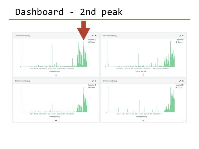 In  Gogolook • Tracking  Kibana  usage  by  Google  Analytics