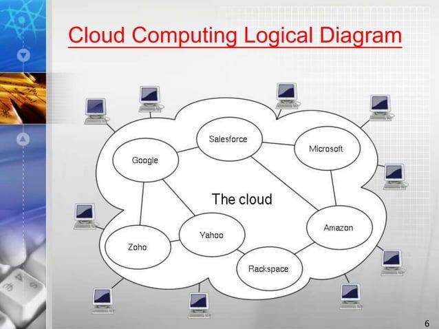 Cloud Computing Logical Diagram 6