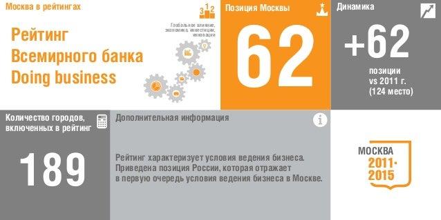 МОСКВА 2011 2015 Москва в рейтингах Количество городов, включенных в рейтинг позиции vs 2011 г. (124 место) 189 +62 62Допо...