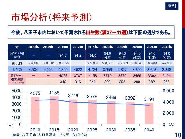 市場分析(将来予測) 今後、八王子市内において予測される出生数(満37~41週)は下記の通りである。 参考:八王子市「人口関連オープンデータ」(H24) 年 2000年 2005年 2010年 2012年 2015年 2020年 2025年 2...
