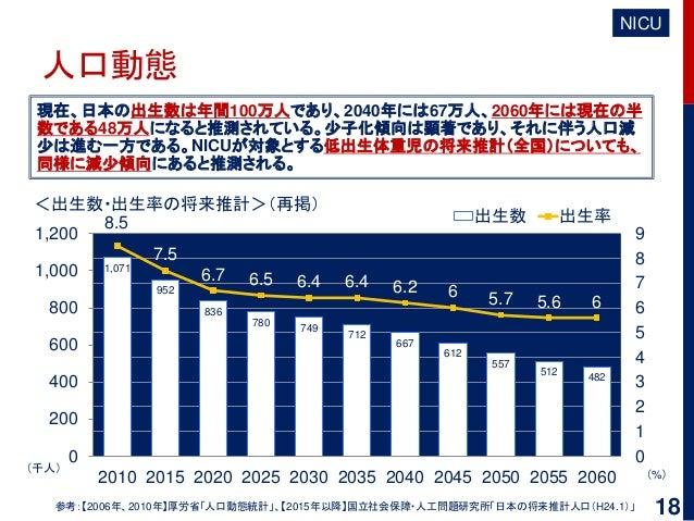 人口動態 現在、日本の出生数は年間100万人であり、2040年には67万人、2060年には現在の半 数である48万人になると推測されている。少子化傾向は顕著であり、それに伴う人口減 少は進む一方である。NICUが対象とする低出生体重児の将来推計...