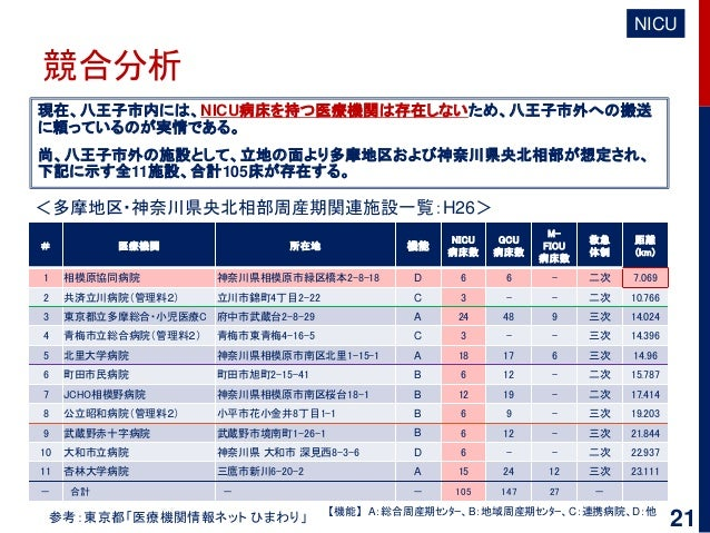 競合分析 現在、八王子市内には、NICU病床を持つ医療機関は存在しないため、八王子市外への搬送 に頼っているのが実情である。 尚、八王子市外の施設として、立地の面より多摩地区および神奈川県央北相部が想定され、 下記に示す全11施設、合計105床...