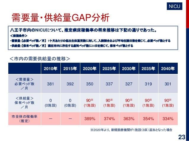 需要量・供給量GAP分析 八王子市内のNICUについて、推定病床稼働率の将来推移は下記の通りであった。 <前提条件> ・需要量:【必要ベッド数/月】 1ケ月あたりの低出生体重児数に対して、入院割合および平均在院日数を乗じて、必要ベッド数とする ...