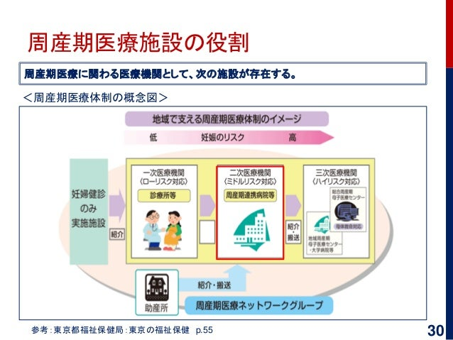 周産期医療施設の役割 参考:東京都福祉保健局:東京の福祉保健 p.55 周産期医療に関わる医療機関として、次の施設が存在する。 <周産期医療体制の概念図> 30