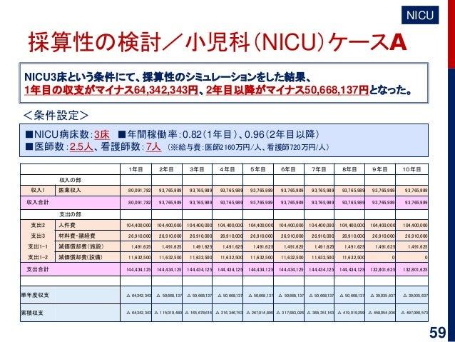 59 採算性の検討/小児科(NICU)ケースA NICU3床という条件にて、採算性のシミュレーションをした結果、 1年目の収支がマイナス64,342,343円、2年目以降がマイナス50,668,137円となった。 NICU <条件設定> ■NI...
