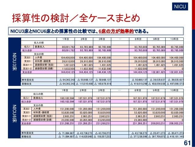 61 採算性の検討/全ケースまとめ NICU3床とNICU6床との採算性の比較では、6床の方が効率的である。 NICU NICU3床 1年目 2年目 3年目 … 8年目 9年目 10年目 収入の部 収入1 医業収入 80,091,782 93,...