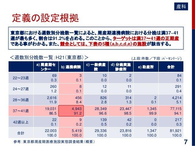 定義の設定根拠 東京都における週数別分娩数一覧によると、周産期連携病院における分娩は満37~41 週が最も多く、割合は91.2%を占める。このことから、ターゲットは満37~41週の正期産 である事がわかる。また、競合としては、下表の5種(a,b...