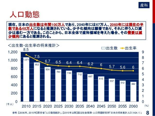 人口動態 現在、日本の出生数は年間100万人であり、2040年には67万人、2060年には現在の半 数である48万人になると推測されている。少子化傾向は顕著であり、それに伴う人口減 少は進む一方である。このことから、日本全体で産科領域を考えた場...