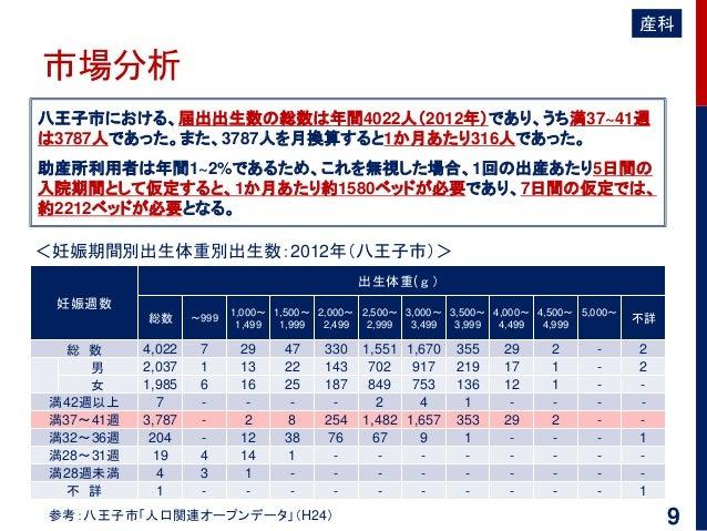 市場分析 八王子市における、届出出生数の総数は年間4022人(2012年)であり、うち満37~41週 は3787人であった。また、3787人を月換算すると1か月あたり316人であった。 助産所利用者は年間1~2%であるため、これを無視した場合、...