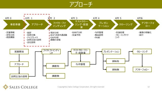 営業プロセス研修資料