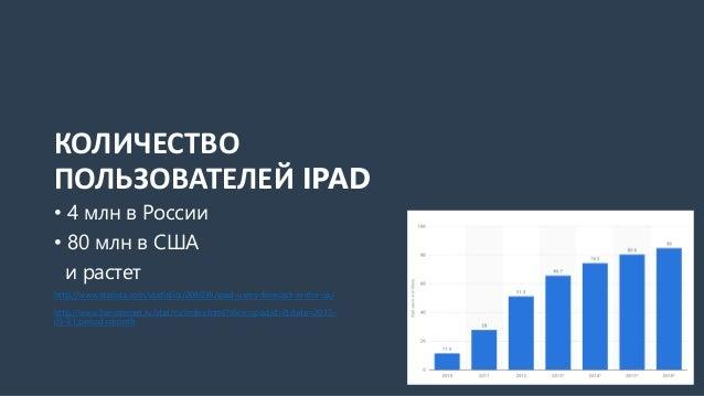КОЛИЧЕСТВО ПОЛЬЗОВАТЕЛЕЙ IPAD • 4 млн в России • 80 млн в США и растет http://www.statista.com/statistics/208039/ipad-user...