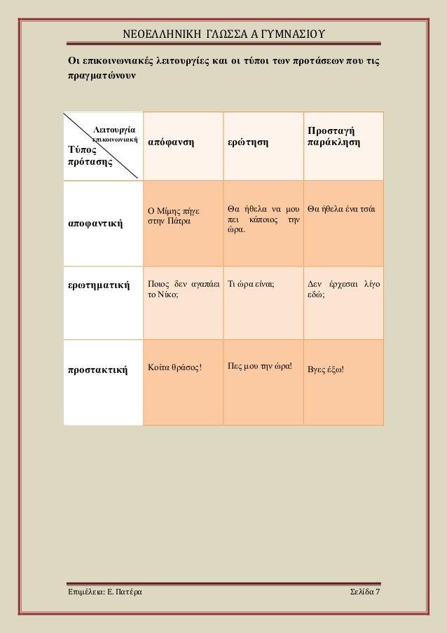 ΝΕΟΕΛΛΗΝΙΚΗ ΓΛΩΣΣΑ Α ΓΥΜΝΑΣΙΟΥ Επιμέλεια: Ε. Πατέρα Σελίδα 7 Οι επικοινωνιακές λειτουργίες και οι τύποι των προτάσεων που ...