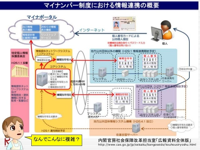 なんでこんなに複雑? 内閣官房社会保障改革担当室「広報資料全体版」 http://www.cas.go.jp/jp/seisaku/bangoseido/kouhousiryoshu.html
