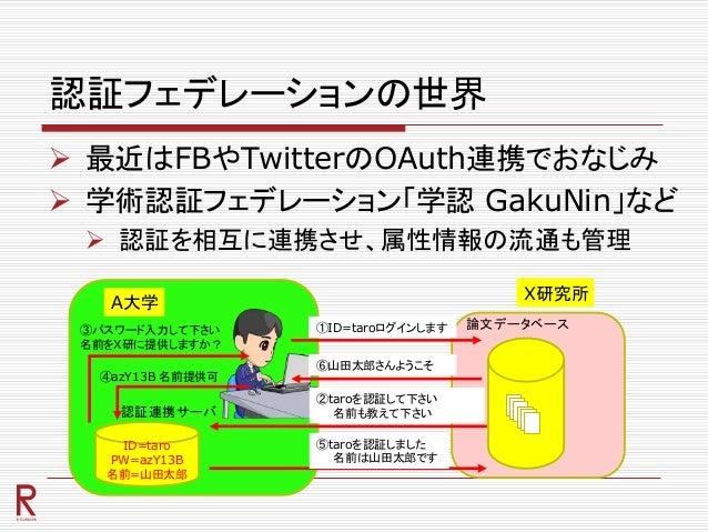 認証フェデレーションの世界  最近はFBやTwitterのOAuth連携でおなじみ  学術認証フェデレーション「学認 GakuNin」など  認証を相互に連携させ、属性情報の流通も管理 ID=taro PW=azY13B 名前=山田太郎 ...