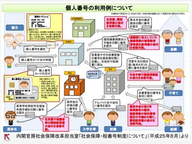 内閣官房社会保障改革担当室「社会保障・税番号制度について」(平成25年8月)より