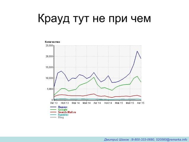 Крауд тут не при чем Дмитрий Шахов: 8-800-333-0680, 520560@remarka.info