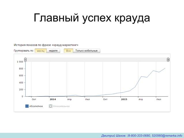 Главный успех крауда Дмитрий Шахов: 8-800-333-0680, 520560@remarka.info