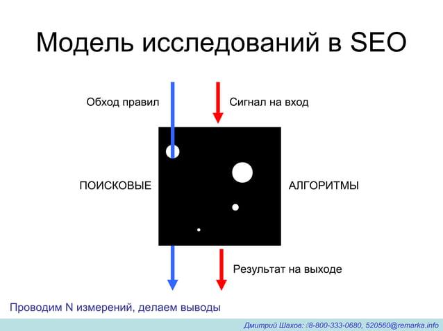 Модель исследований в SEO Сигнал на вход Результат на выходе ПОИСКОВЫЕ АЛГОРИТМЫ Проводим N измерений, делаем выводы Обход...
