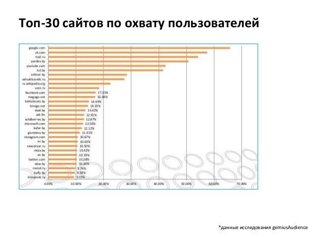 Выстроенная стратегия продвижение сайтов add topic официальный сайт санкт-петербургского военно-топографического училища